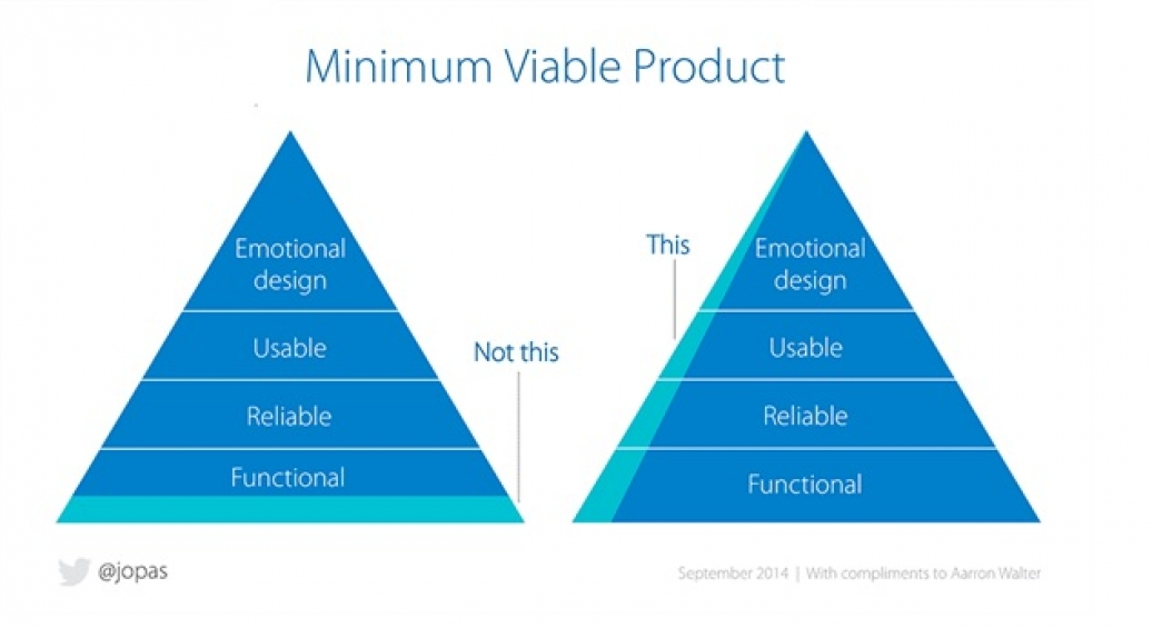 building minimal viable products - 1000×563