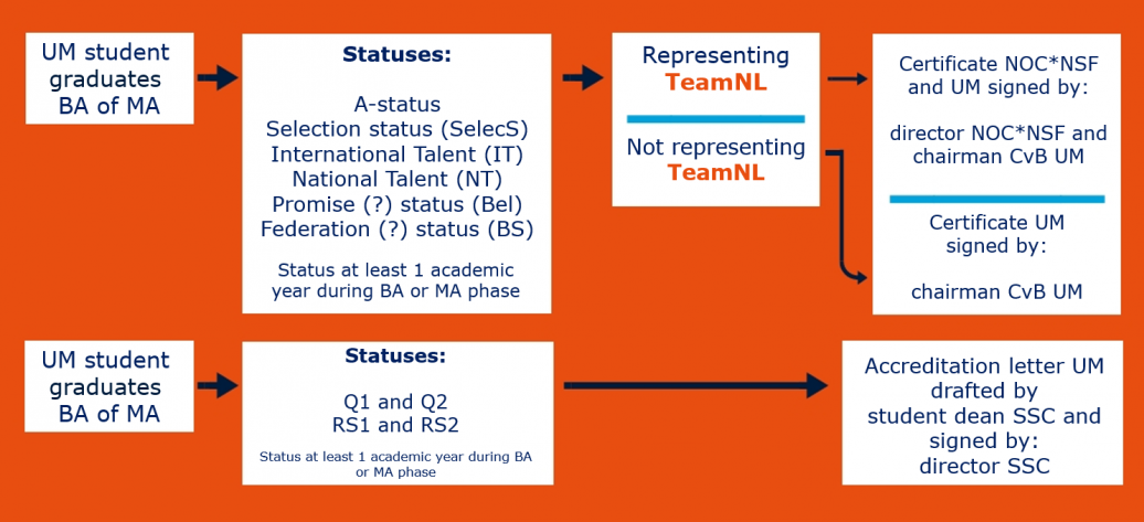 flowchart_certificates_and_accreditation_letters_top_athletes_-_part_1_eng