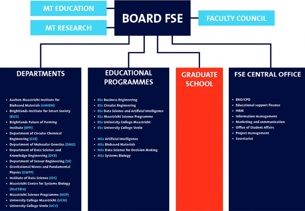 Faculty of Science and Engineering - Organisation