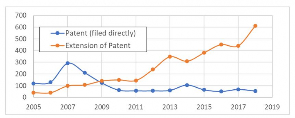 LAW_number_of_patents_in_Macao