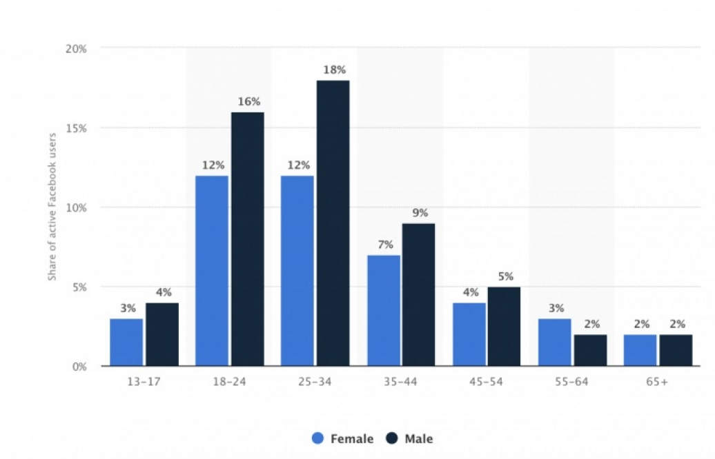 Figure 3 – Distribution of Facebook users worldwide as of April 2018, by age and gender (Statista, 2018)