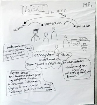 Mind map TNO and BISCI brainstorming session