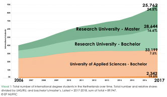 incoming-student-mobility-in-dutch-higher-education-2017-2018.png