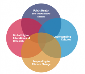 WUN has identified four major Global Challenges  : world university network